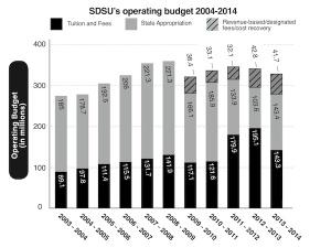 SDSU budget explained
